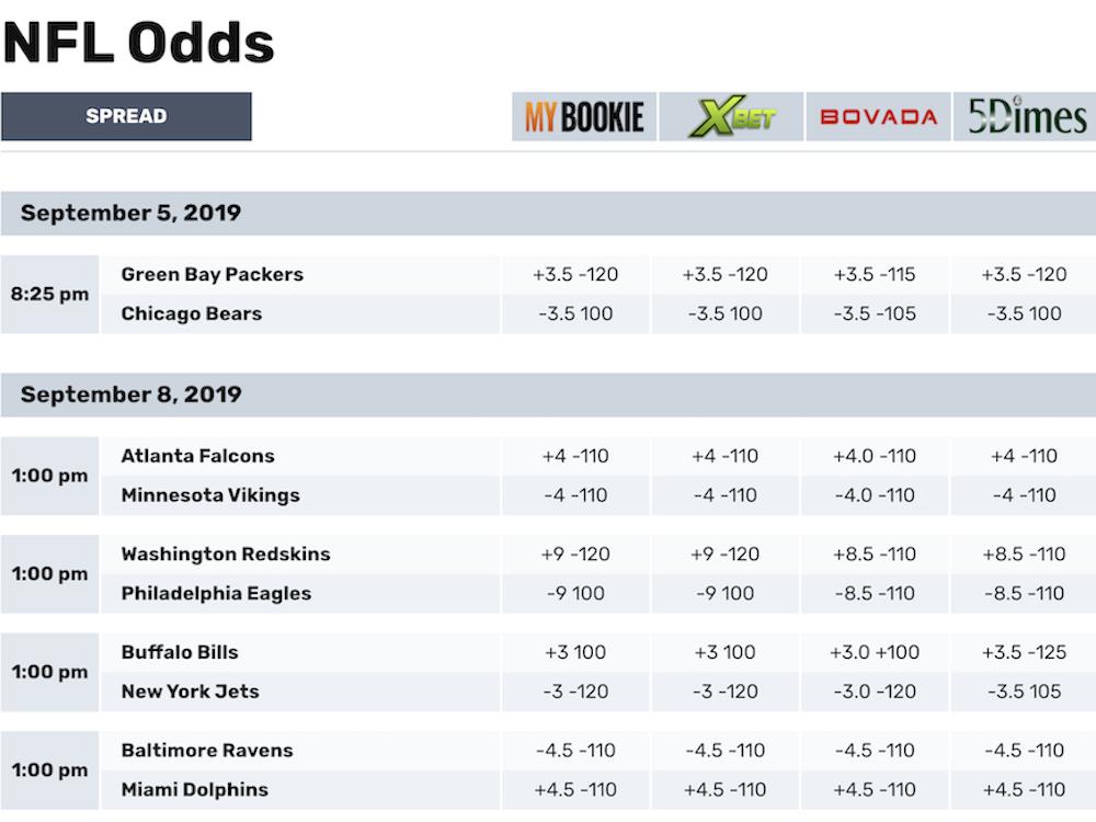 directory gambling links odds sports